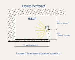 Схема крепления светодиодной подсветки